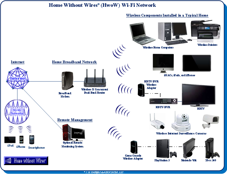 Home Without Wires (Home Networking)