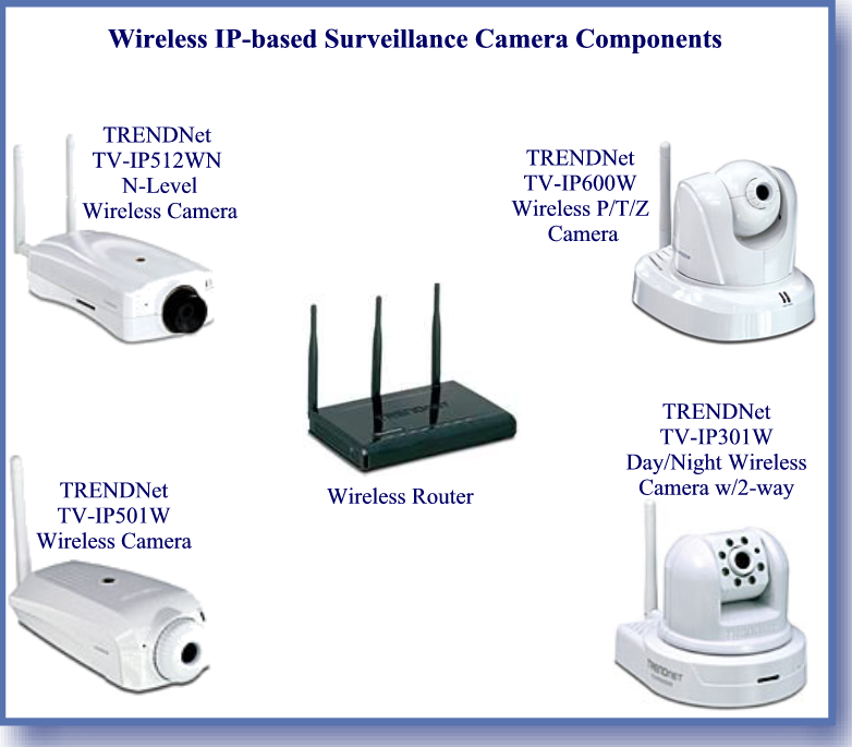 Wireless Surveillance Camera System Components
