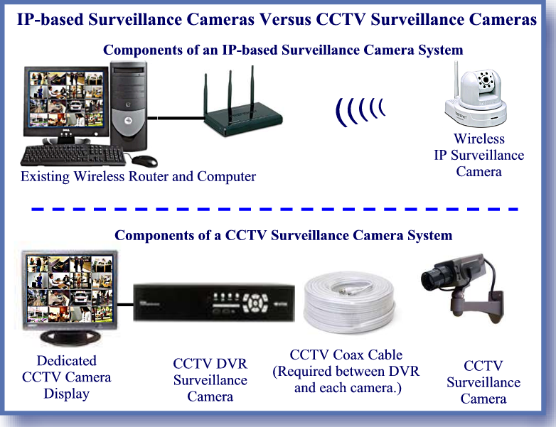 IP Surveillance Camera Versus CCTV Surveillance Camera
